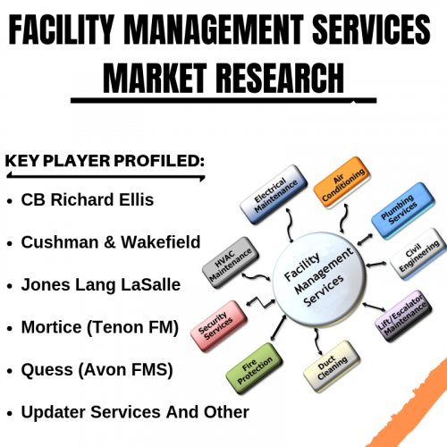 Facility Management Services Market'