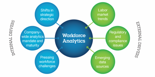 Workforce Analytics Market'