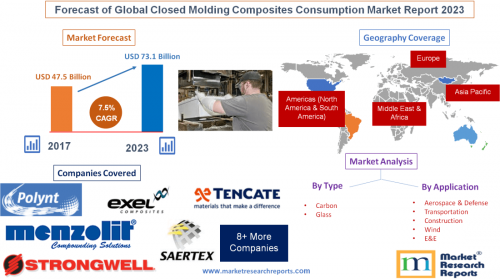 Forecast of Global Closed Molding Composites Consumption'