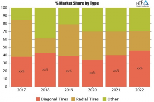 Automotive Winter Tires Market'