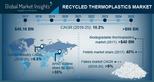 recycled thermoplastic market'