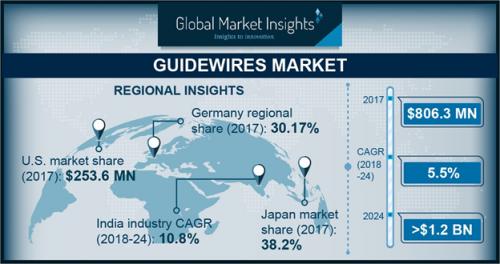 Guidewires Market'