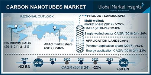 Carbon Nanotubes Market'