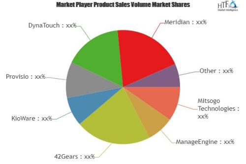 Kiosk Operating System Market'