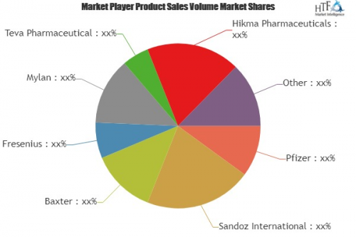 Generic Injectables Market'