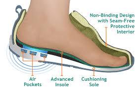 Diabetic Shoe Market'