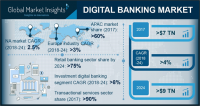 Digital Banking Market