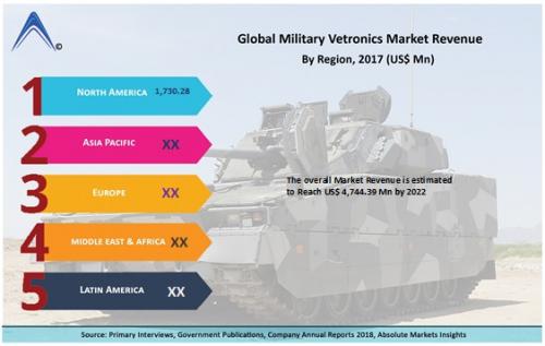 Military Vetronics Market'