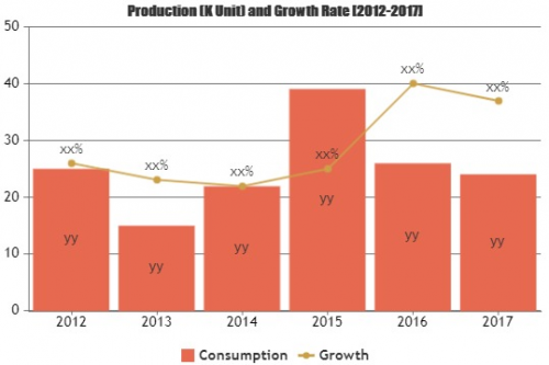 Know How Green Vehicle Technology Market is Thriving Worldwi'