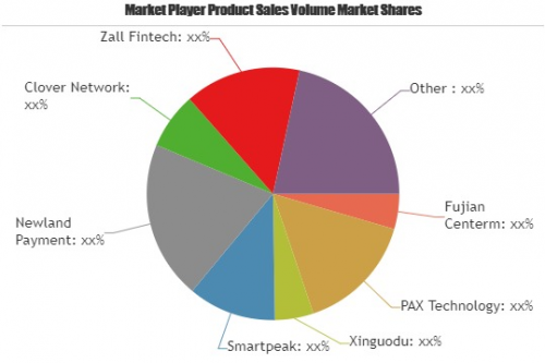 Android POS Market Growing at a CAGR of 46%| Leading Key Pla'