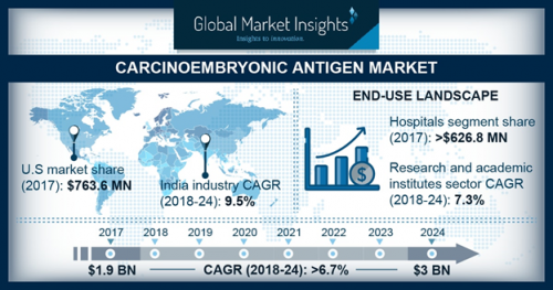 Global Carcinoembryonic Antigen Market size to exceed $3 bn'