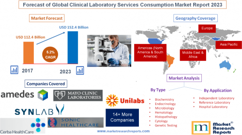 Forecast of Global Clinical Laboratory Services Consumption'