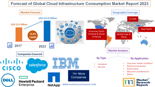 Forecast of Global Cloud Infrastructure Consumption Market'