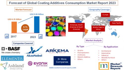 Forecast of Global Coating Additives Consumption Market 2023'