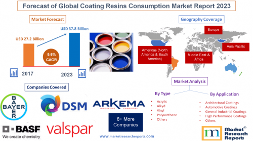 Forecast of Global Coating Resins Consumption Market Report'