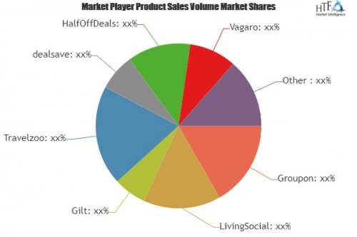 Merchant Marketing Software Market'