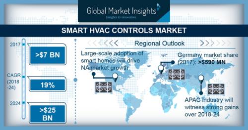 Smart HVAC Controls Market'