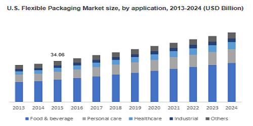 Flexible Packaging Market'