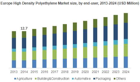 High Density Polyethylene Market'