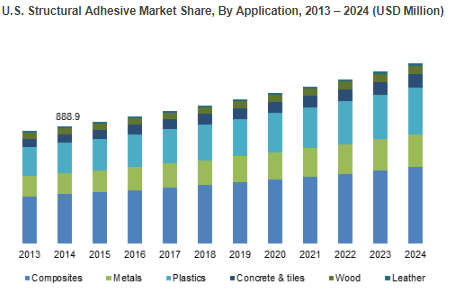 Structural Adhesives Market'