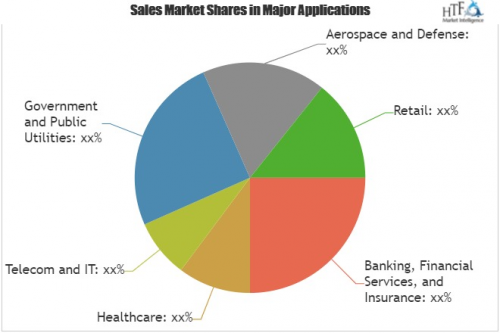 Anything-as-a-Service Market Analysis & Forecast For'