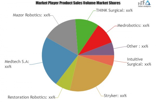 Laparoscopy Robots Market'