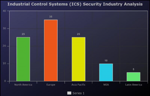 Industrial Control Systems (ICS) Security Market'
