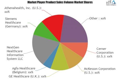 Home Healthcare Software Market'