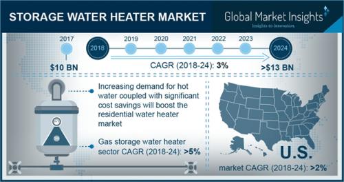 Storage Water Heater Market'