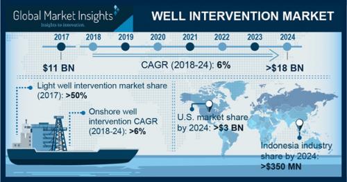 Well Intervention Market'