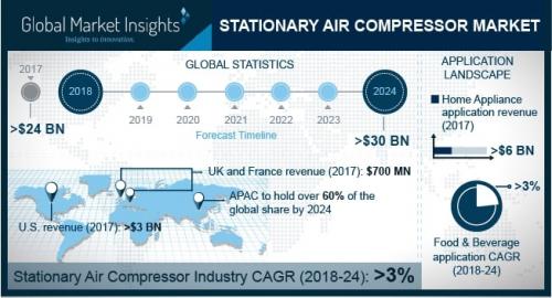 Stationary Air Compressor Market'