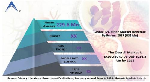IVC Filter Market'