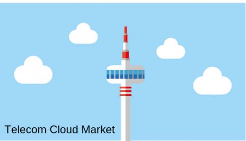 Extensive Growth on Global Telecom Cloud Market Forecast 202'