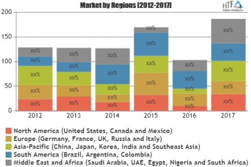 Media Planning Software Market Growing at a CAGR of 10% by 2'