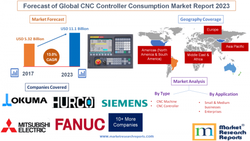 Forecast of Global CNC Controller Consumption Market Report'