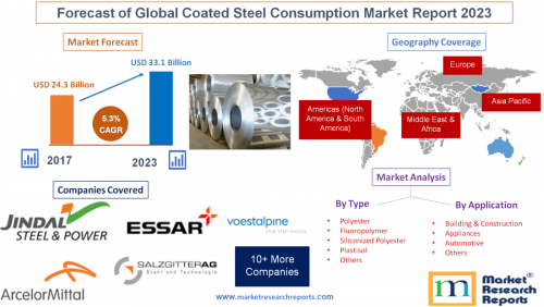 Forecast of Global Coated Steel Consumption Market Report'