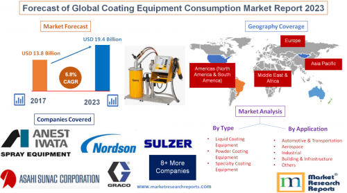 Forecast of Global Coating Equipment Consumption Market'