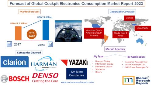 Forecast of Global Cockpit Electronics Consumption Market'