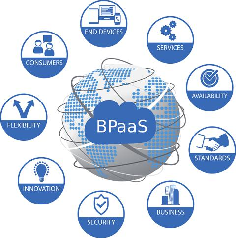 Business Process As A Service (Bpaas) Market'