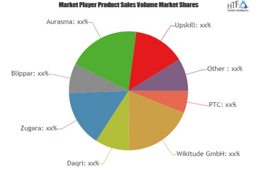 Augmented Reality Software Market'