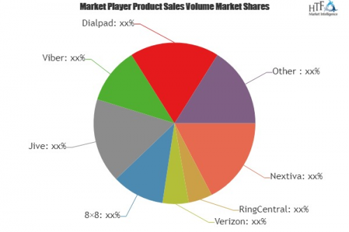 VoIP Providers Market'