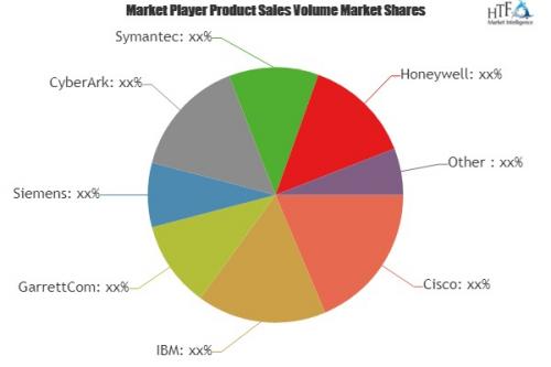 Network Security Hardware Market'