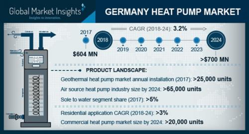 Germany Heat Pump Market'