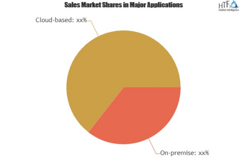 Global Disclosure Management Market'