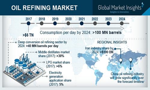 Oil Refining Market'