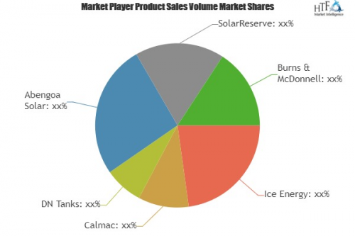 Thermal Energy Storage Systems Market'