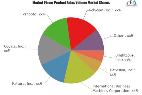 Video Streaming Media Software Market'