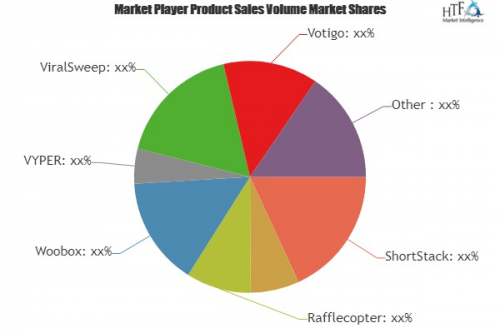 Sweepstakes Software Market'
