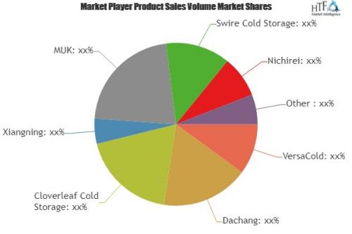 Cold Storage Device Market'
