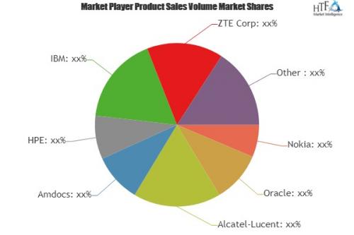 Subscriber Data Management Platform Market'